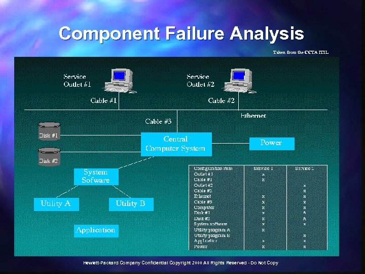 Component Failure Analysis Taken from the CCTA ITIL Hewlett-Packard Company Confidential Copyright 2000 All