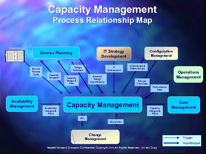 Capacity Management Process Relationship Map Calendar IT Strategy Development Service Planning Service Review Cycle