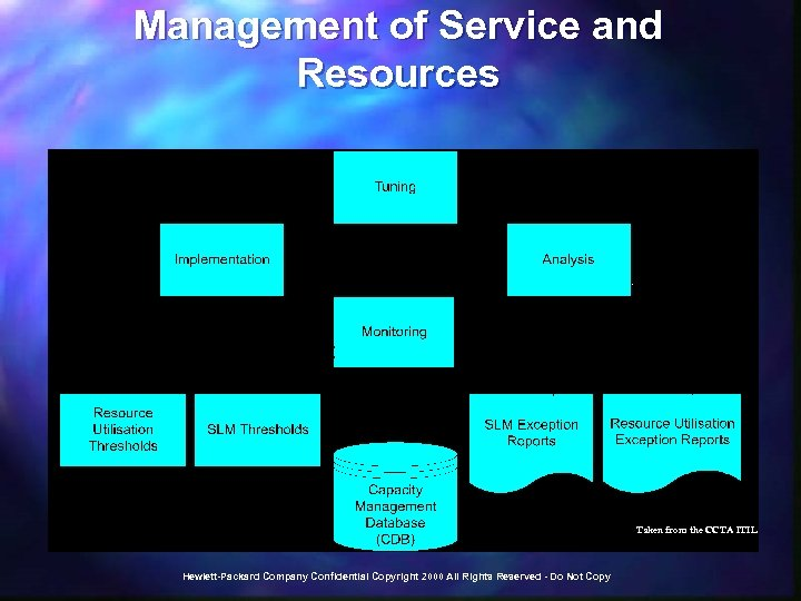 Management of Service and Resources Taken from the CCTA ITIL Hewlett-Packard Company Confidential Copyright