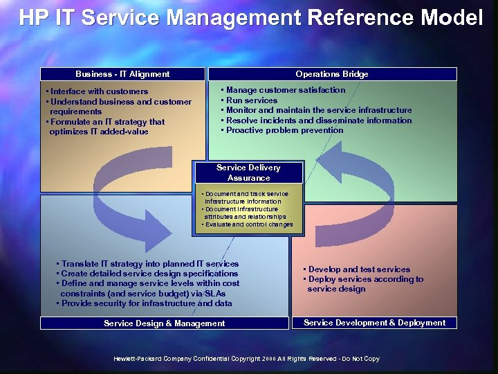 HP IT Service Management Reference Model Business - IT Alignment • Interface with customers