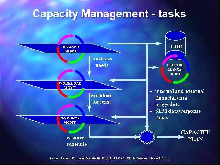 Capacity Management - tasks CDB DEMAND MGMT business needs WORKLOAD MGMT workload forecast RESOURCE