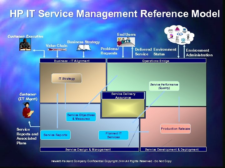 HP IT Service Management Reference Model End Users Customer Executive Business Strategy Value Chain