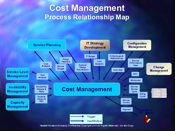 Cost Management Process Relationship Map IT Strategy Development Service Planning CI Attributes & Relationships