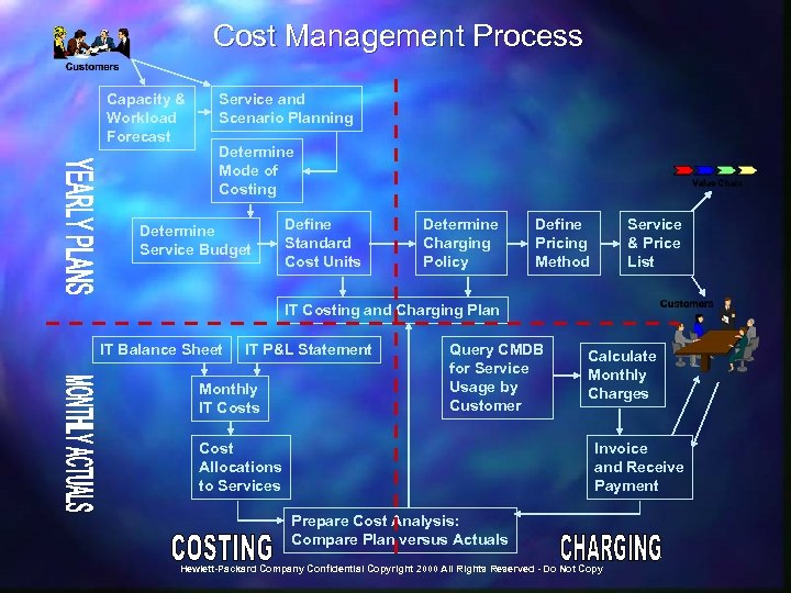 Cost Management Process Capacity & Workload Forecast Service and Scenario Planning Determine Mode of