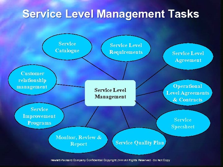 Service Level Management Tasks Service Catalogue Customer relationship management Service Level Requirements Service Level