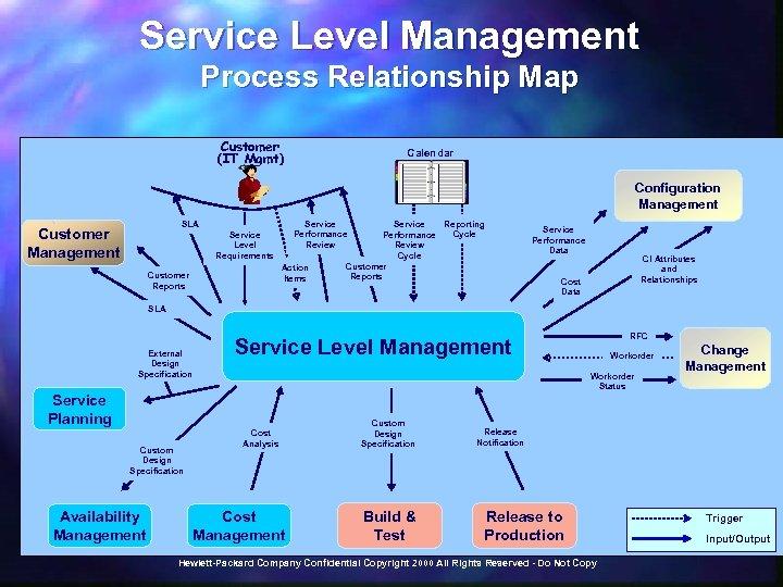 Service Level Management Process Relationship Map Customer (IT Mgmt) Calendar Configuration Management Service Performance