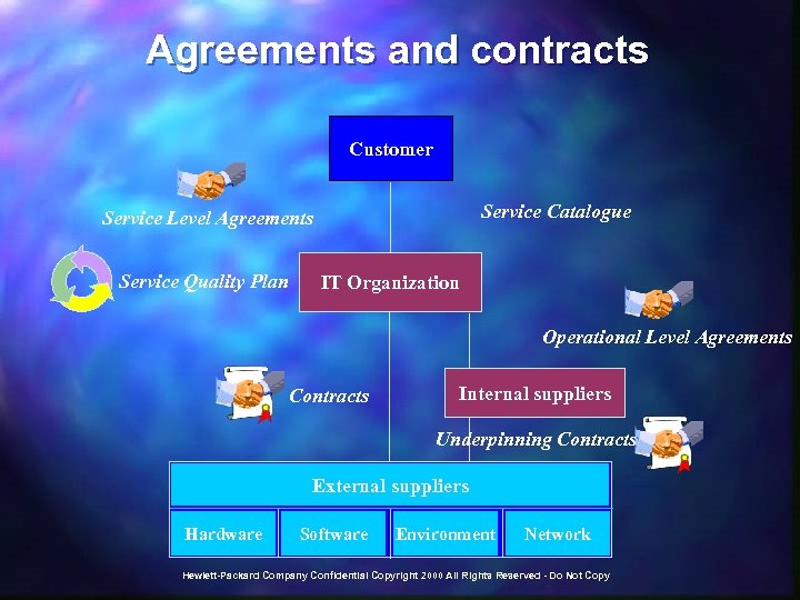 Agreements and contracts Customer Service Catalogue Service Level Agreements Service Quality Plan IT Organization