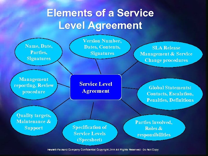 Elements of a Service Level Agreement Name, Date, Parties, Signatures Management reporting, Review procedure