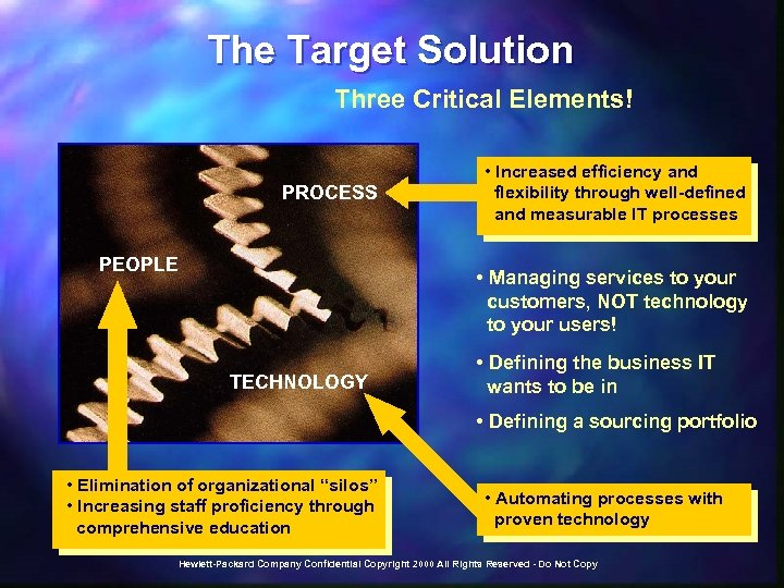 The Target Solution Three Critical Elements! PROCESS PEOPLE • Increased efficiency and flexibility through