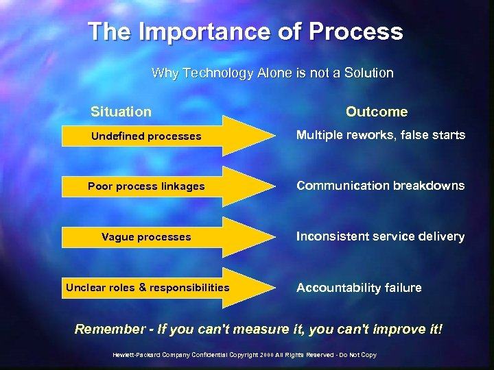 The Importance of Process Why Technology Alone is not a Solution Situation Outcome Undefined