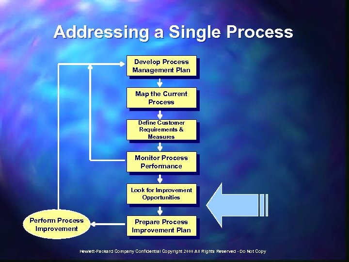 Addressing a Single Process Develop Process Management Plan Map the Current Process Define Customer