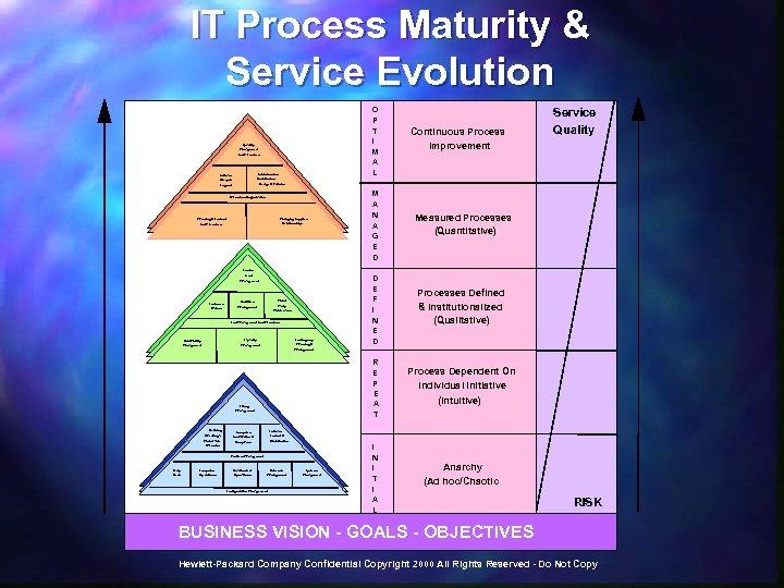 IT Process Maturity & Service Evolution O P T I M A L Quality