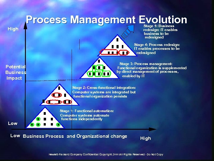 Process Management Evolution Stage 5: Business redesign: IT enables business to be redesigned