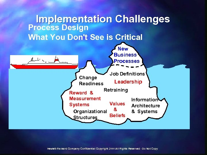 Implementation Challenges Process Design What You Don't See is Critical New Business Processes Change