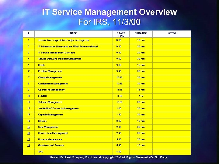 IT Service Management Overview For IRS, 11/3/00 # TOPIC START TIME DURATION NOTES 1