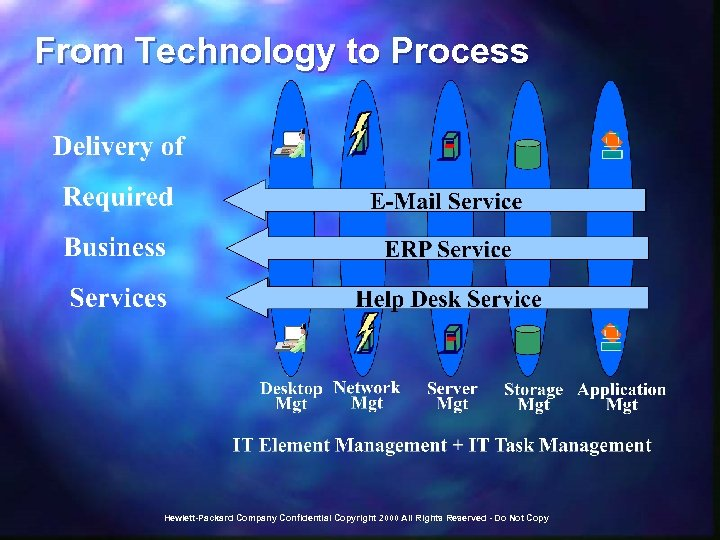 From Technology to Process Hewlett-Packard Company Confidential Copyright 2000 All Rights Reserved - Do