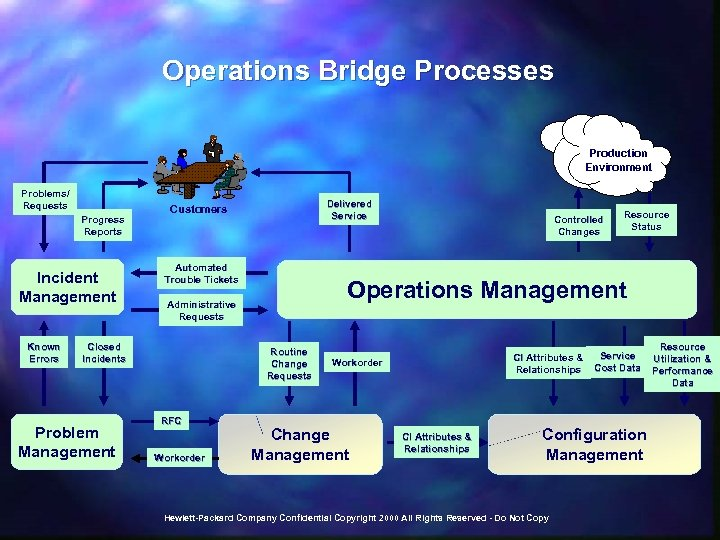 Operations Bridge Processes Production Environment Problems/ Requests Progress Reports Incident Management Known Errors Automated