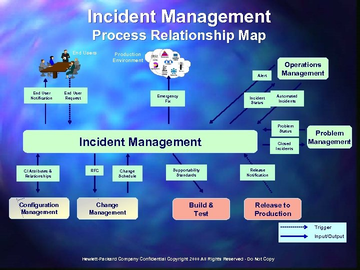 Incident Management Process Relationship Map End Users Production Environment Alert End User Notification End
