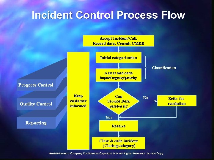 Incident Control Process Flow Accept Incident/Call, Record data, Consult CMDB Initial categorisation Classification Assess
