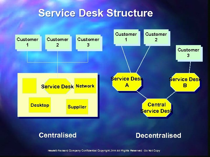 Service Desk Structure Customer 1 Customer 2 Customer 3 Service Desk Network Desktop Supplier