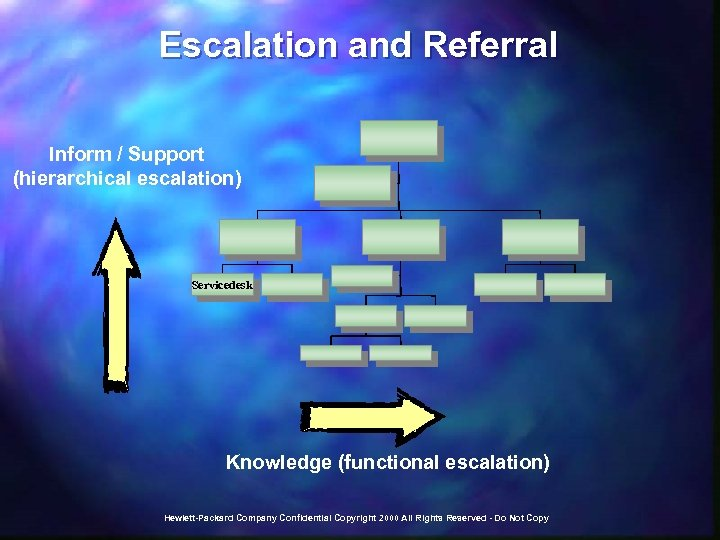 Escalation and Referral Inform / Support (hierarchical escalation) Servicedesk Knowledge (functional escalation) Hewlett-Packard Company