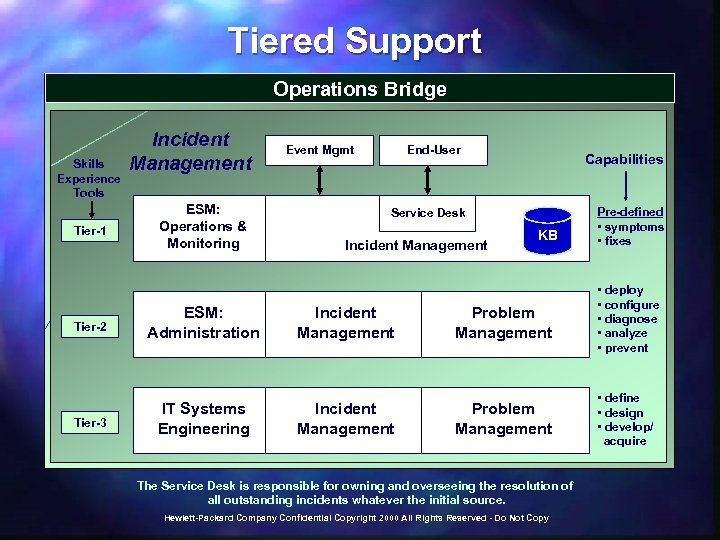 Tiered Support Operations Bridge Skills Experience Tools Tier-1 Incident Management ESM: Operations & Monitoring