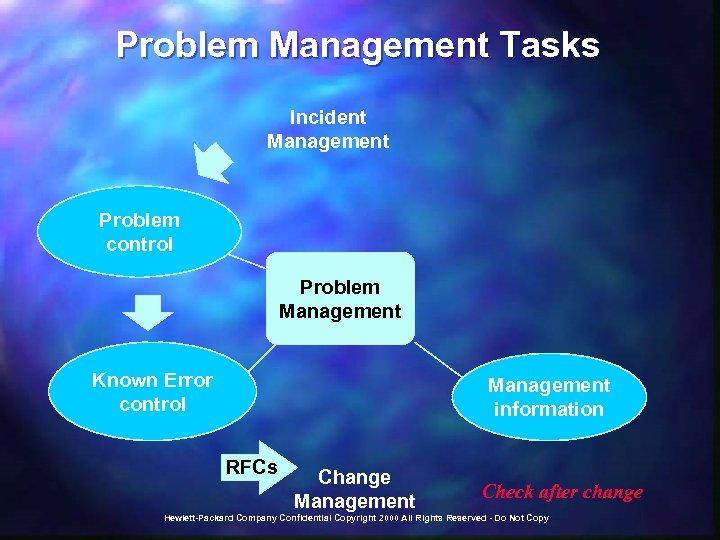 Problem Management Tasks Incident Management Problem control Problem Management Known Error control Management information