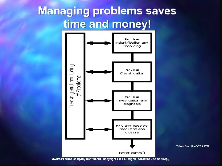 Managing problems saves time and money! Taken from the CCTA ITIL Hewlett-Packard Company Confidential