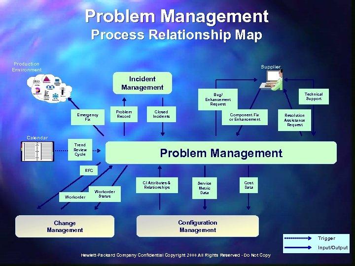 Problem Management Process Relationship Map Production Environment Supplier Incident Management Technical Support Bug/ Enhancement