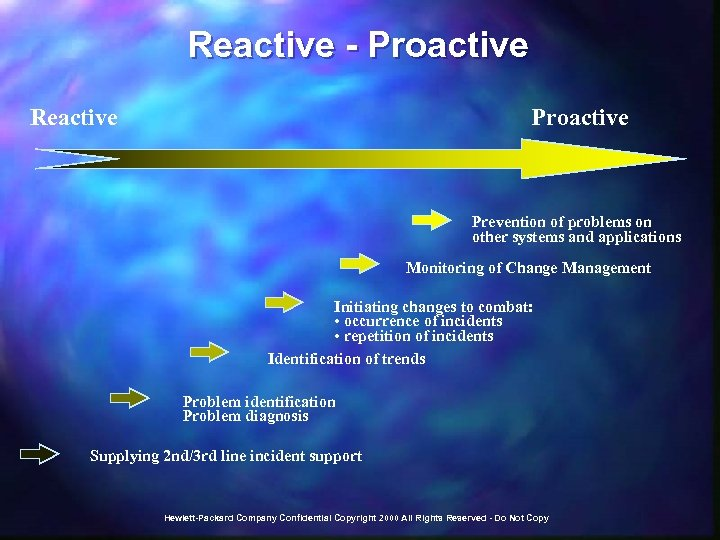 Reactive - Proactive Reactive Proactive Prevention of problems on other systems and applications Monitoring