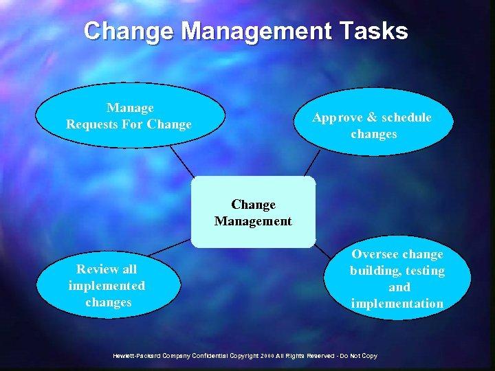 Change Management Tasks Manage Requests For Change Approve & schedule changes Change Management Review