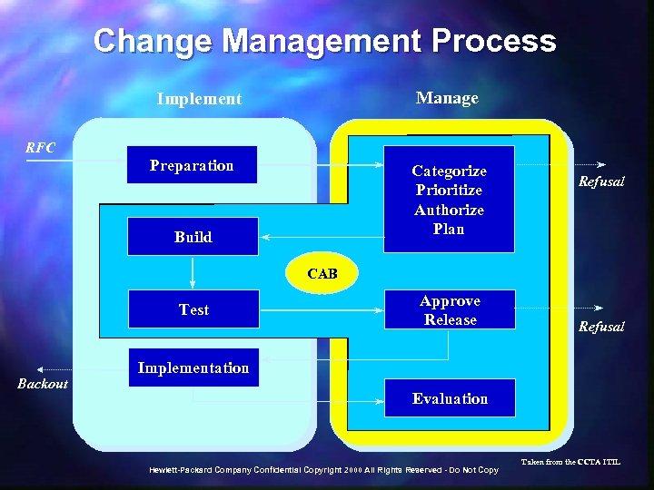 Change Management Process Manage Implement RFC Preparation Categorize Prioritize Authorize Plan Build Refusal CAB