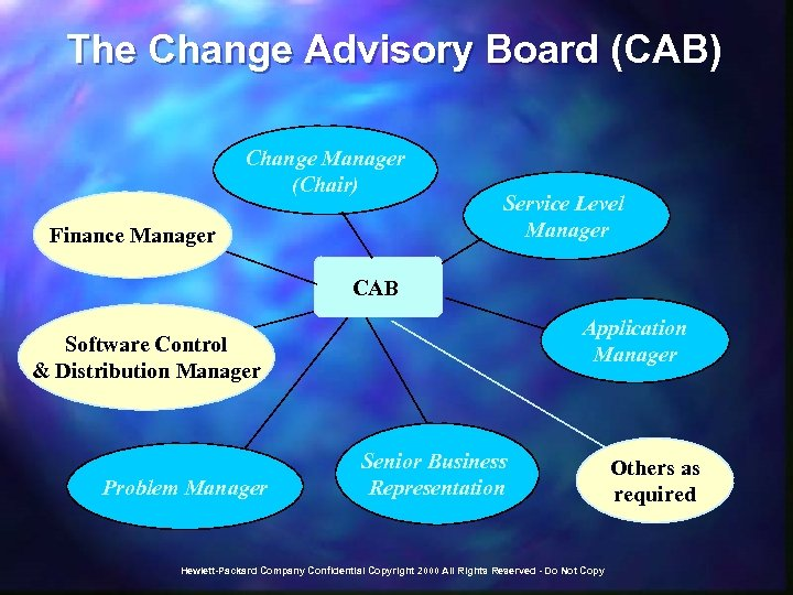 The Change Advisory Board (CAB) Change Manager (Chair) Finance Manager Service Level Manager CAB
