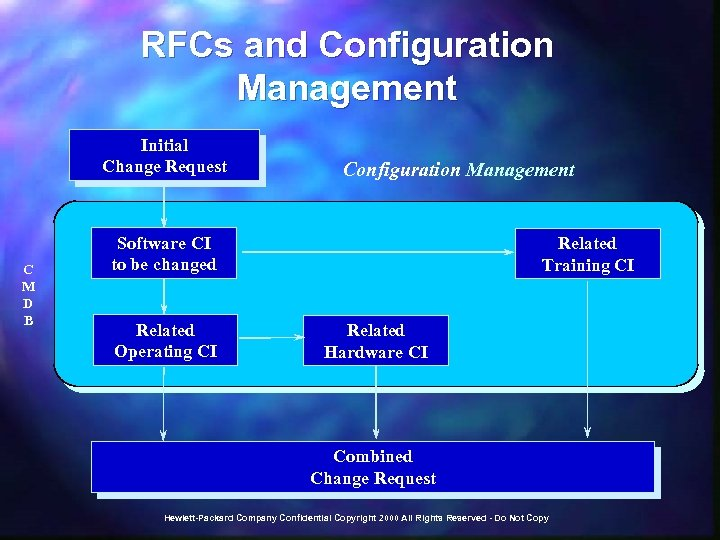 RFCs and Configuration Management Initial Change Request C M D B Configuration Management Software