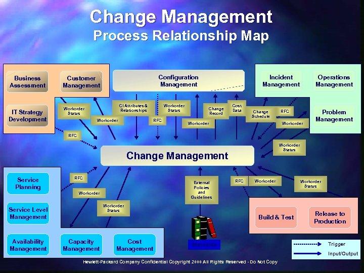 Change Management Process Relationship Map Business Assessment IT Strategy Development Configuration Management Customer Management
