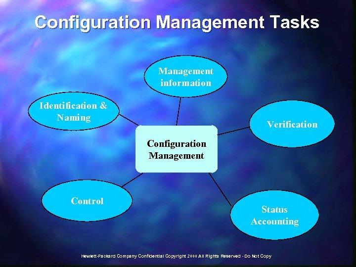 Configuration Management Tasks Management information Identification & Naming Verification Configuration Management Control Status Accounting