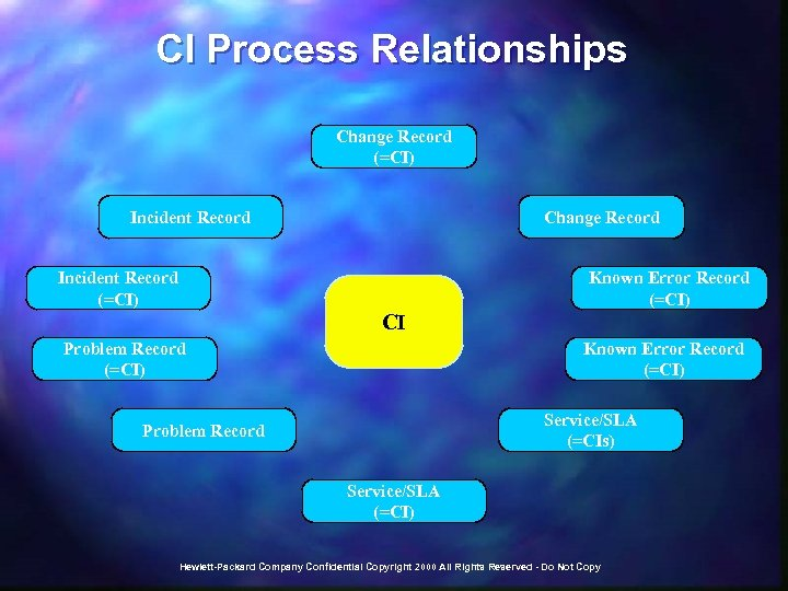 CI Process Relationships Change Record (=CI) Incident Record Change Record Incident Record (=CI) Known