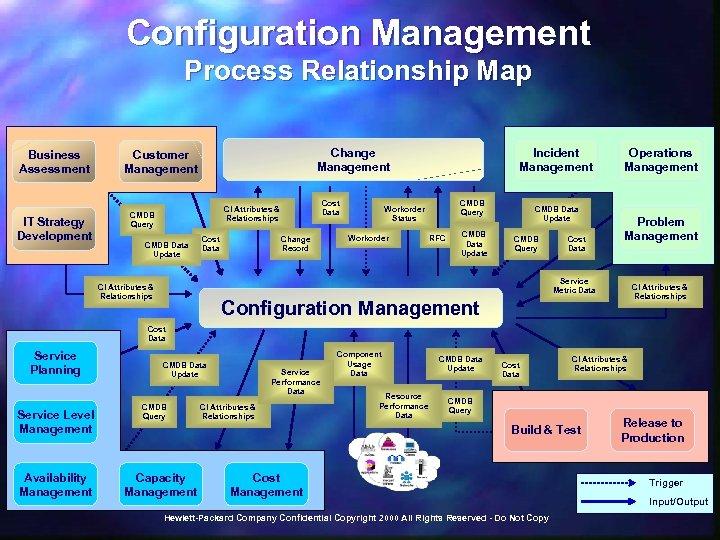 Configuration Management Process Relationship Map Business Assessment IT Strategy Development Change Management Customer Management