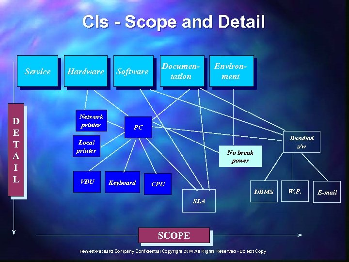 CIs - Scope and Detail Service D E T A I L Hardware Network