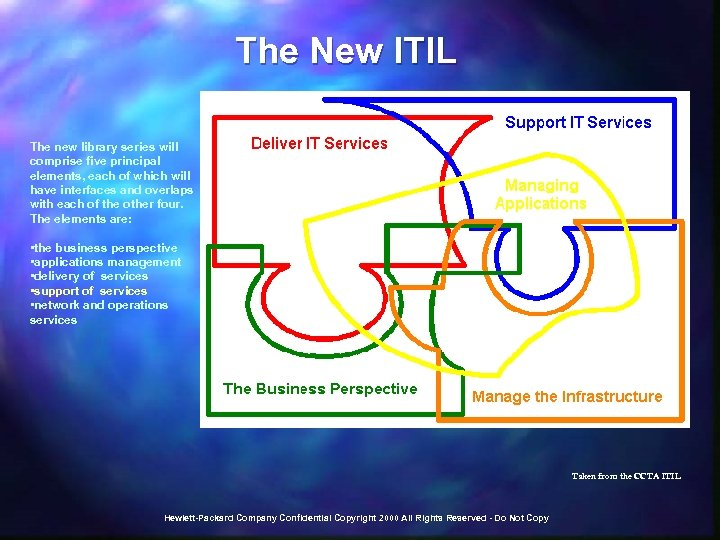 The New ITIL The new library series will comprise five principal elements, each of