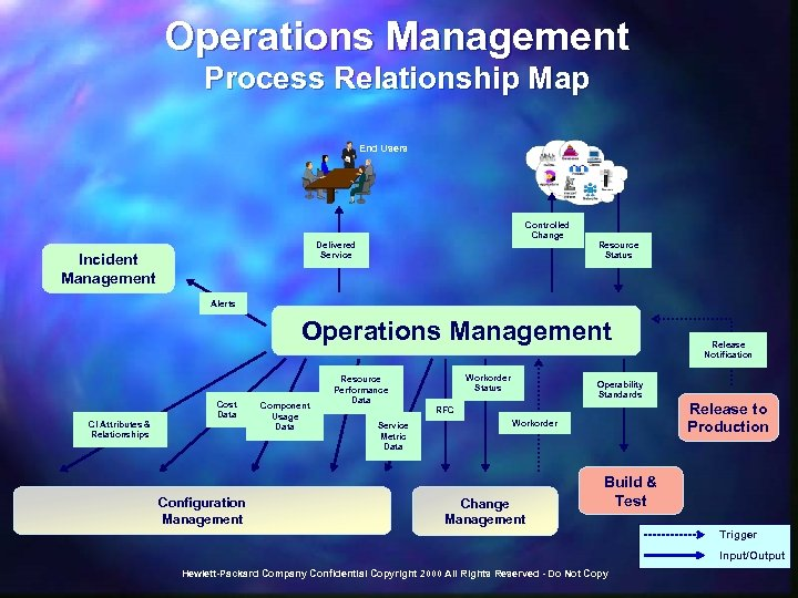 Operations Management Process Relationship Map End Users Controlled Change Delivered Service Incident Management Resource
