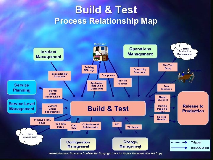 Build & Test Process Relationship Map Supplier Operations Management Incident Management Training Offerings Supportability