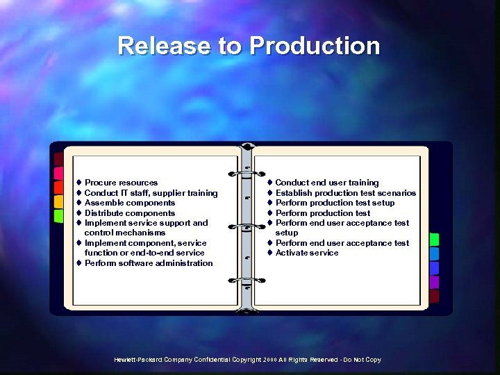 Release to Production t Procure resources t Conduct IT staff, supplier training t Assemble