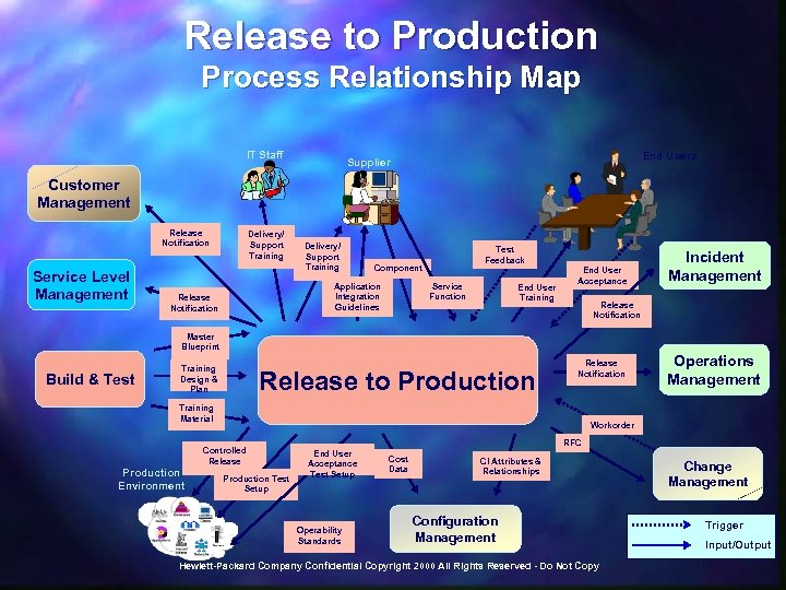 Release to Production Process Relationship Map IT Staff End Users Supplier Customer Management Release
