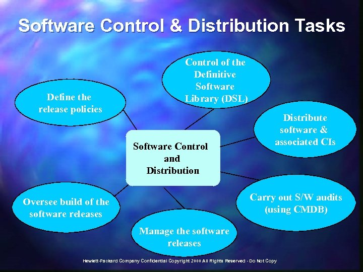 Software Control & Distribution Tasks Define the release policies Control of the Definitive Software