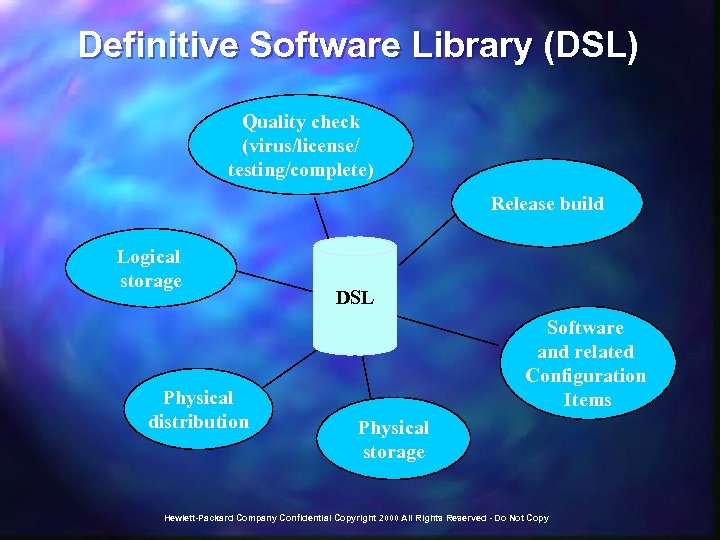 Definitive Software Library (DSL) Quality check (virus/license/ testing/complete) Release build Logical storage Physical distribution