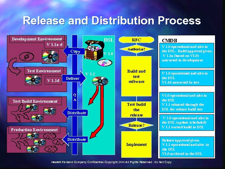 Release and Distribution Process Development Environment V 1. 1 a-d DSL Copy Test Environment