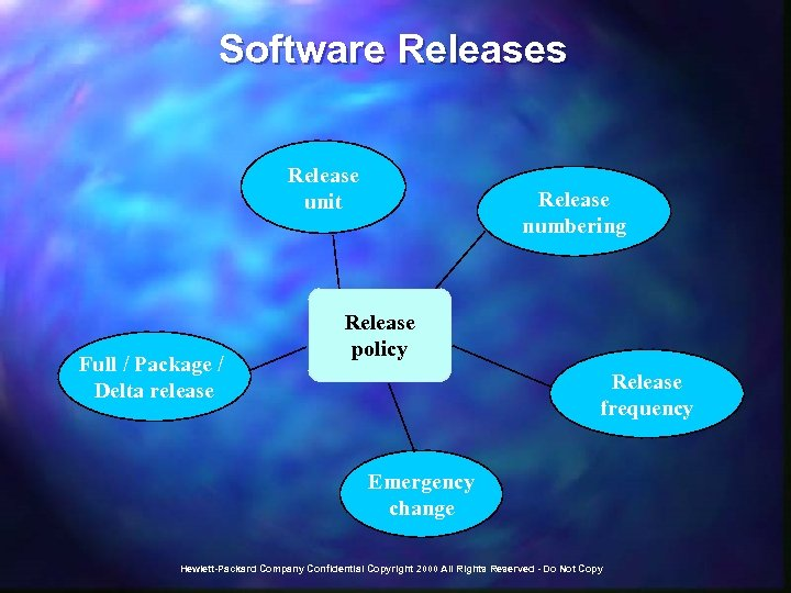 Software Releases Release unit Full / Package / Delta release Release numbering Release policy