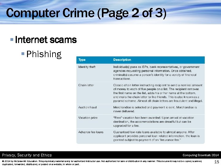 Computer Crime (Page 2 of 3) § Internet scams § Phishing Privacy, Security and