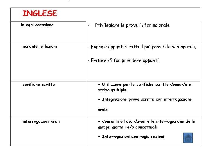 INGLESE in ogni occasione durante le lezioni - Privilegiare le prove in forma orale